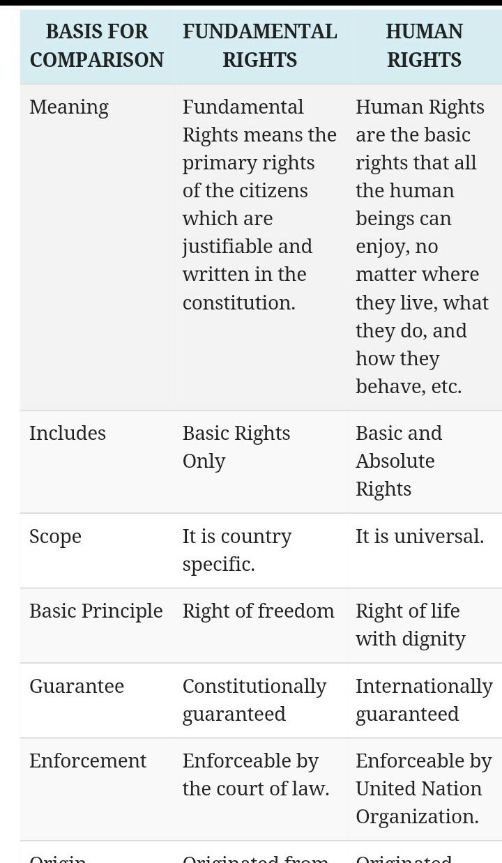 Difference between human rights and fundamental rights pdf