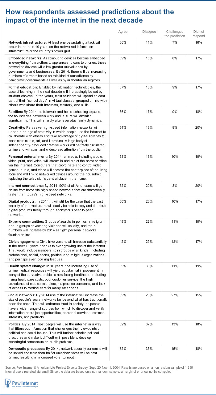 Questionnaire on impact of mobile phones pdf